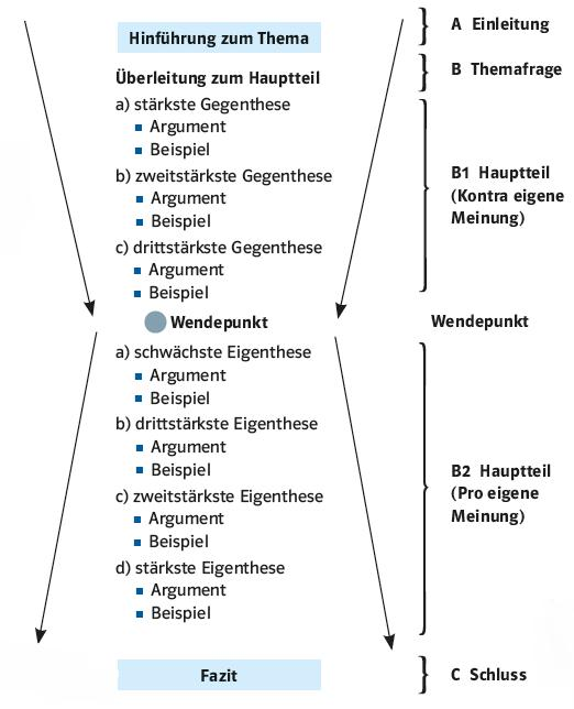 diese idealtypischen gliederungsschemata sind nur als muster zu verstehen in der konkreten schreibsituation mssen sie inhaltlich gefllt werden - Erorterung Gliederung Beispiel